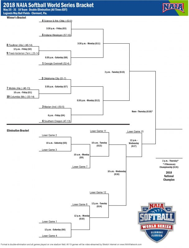 2018 naia Softball  florida world series Bracket