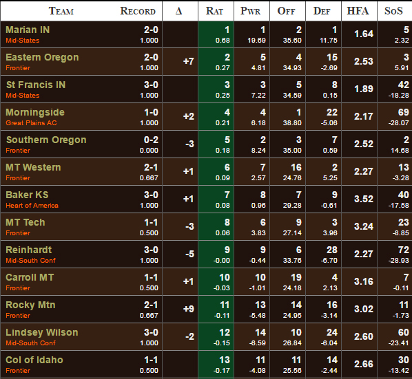 Massey Ratings (computer rankings for NAIA football)